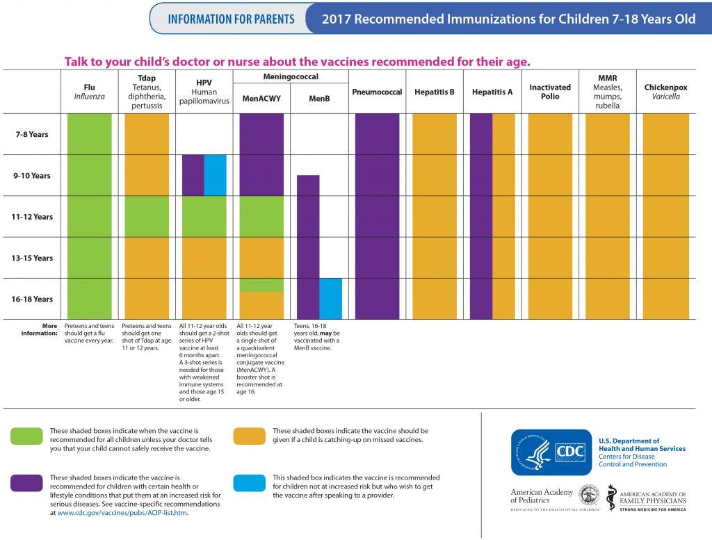 immunizations for children, continuum pediatrics