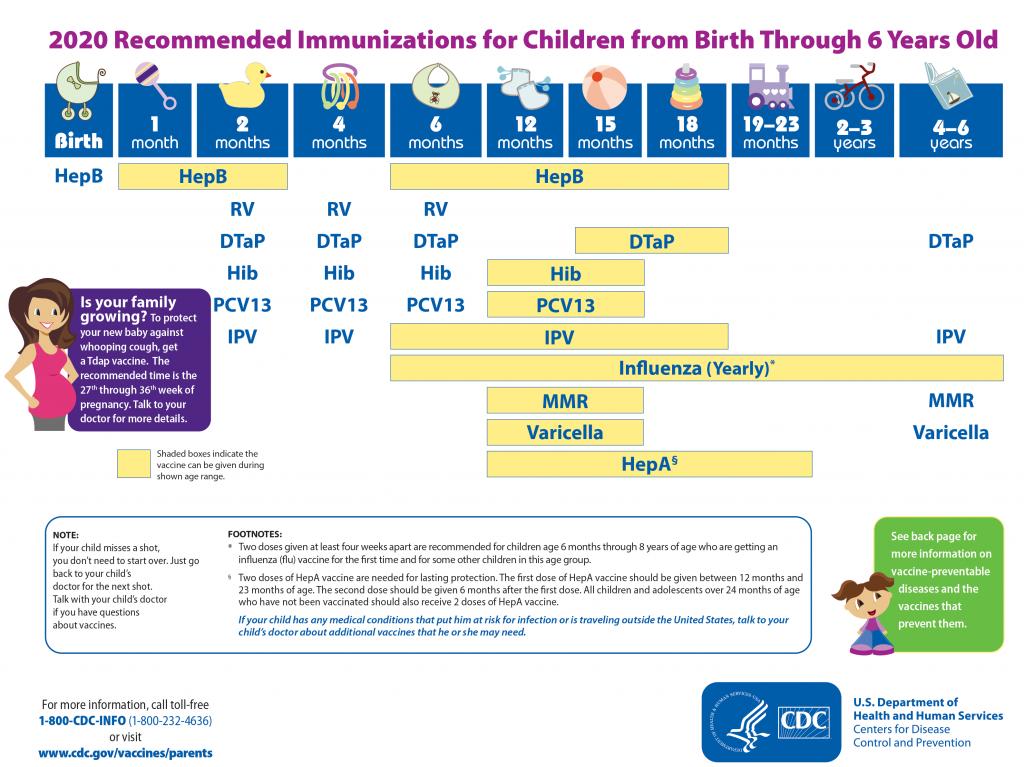 2020 Immunization Chart-1